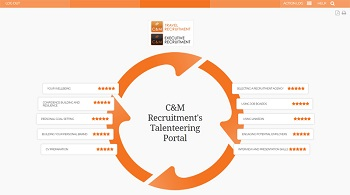 C&M Launches Exclusive Talenteering Portal To Help Travel Companies Support Redundant Staff
